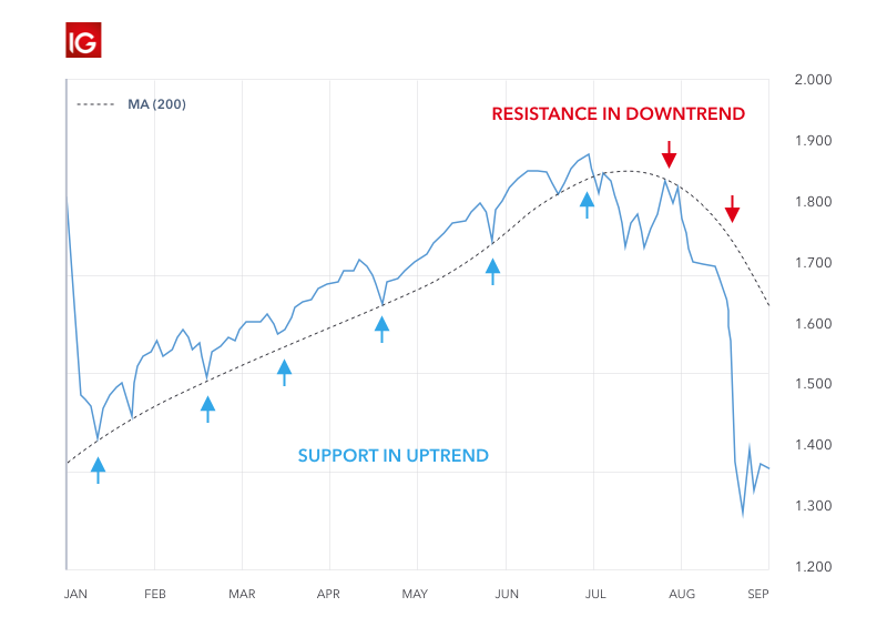 Using moving averages to identify support and resistance levels.