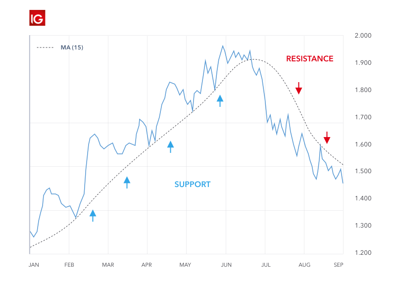 Using trend lines to identify support and resistance levels.