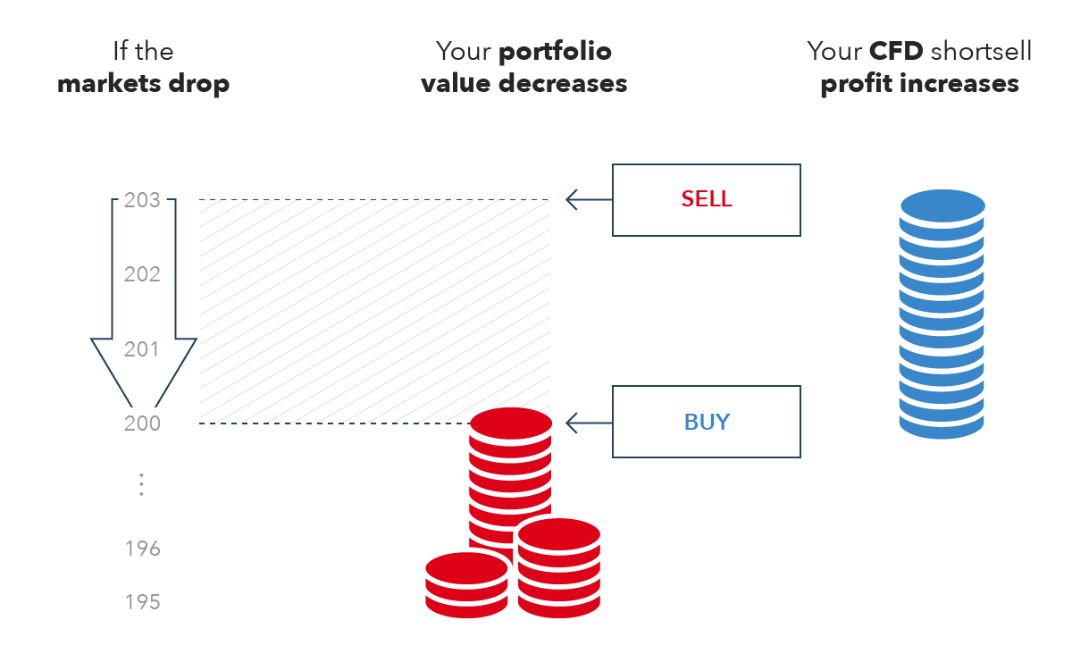 Hedging with CFDs explained