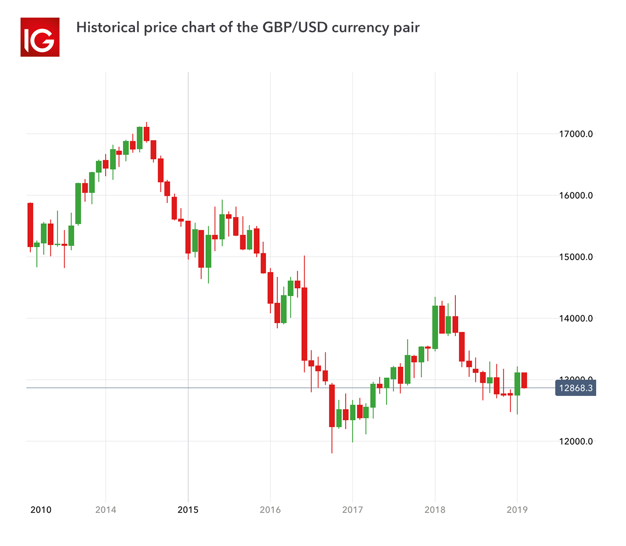 All gbp forex pairs