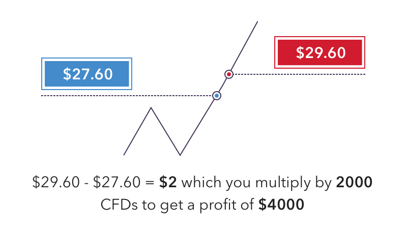 How to Trade CFDs | Learn CFD Trading