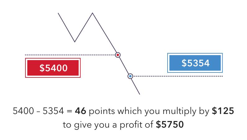 die besten dax-strategien für cfd-trader cfd trading courses