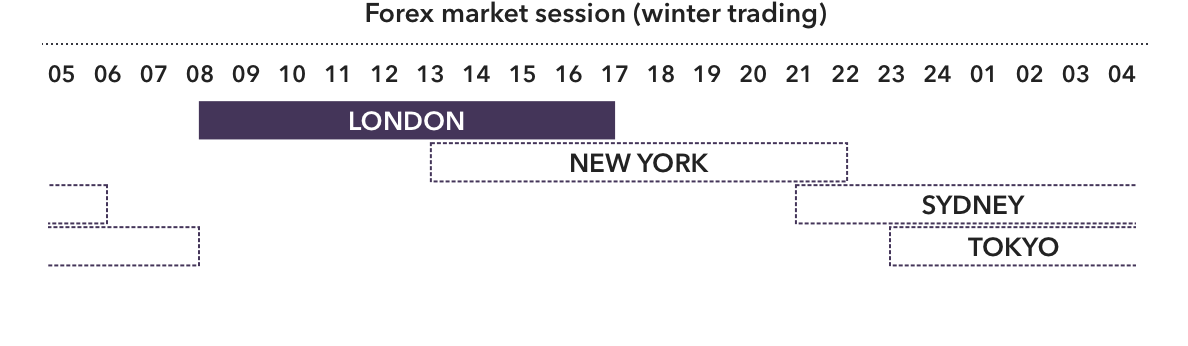 Forex Market Hours (Winter Trading)