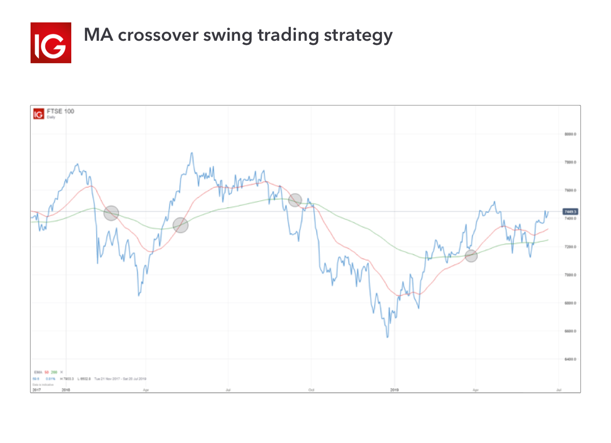 Best ema crossover for swing trading