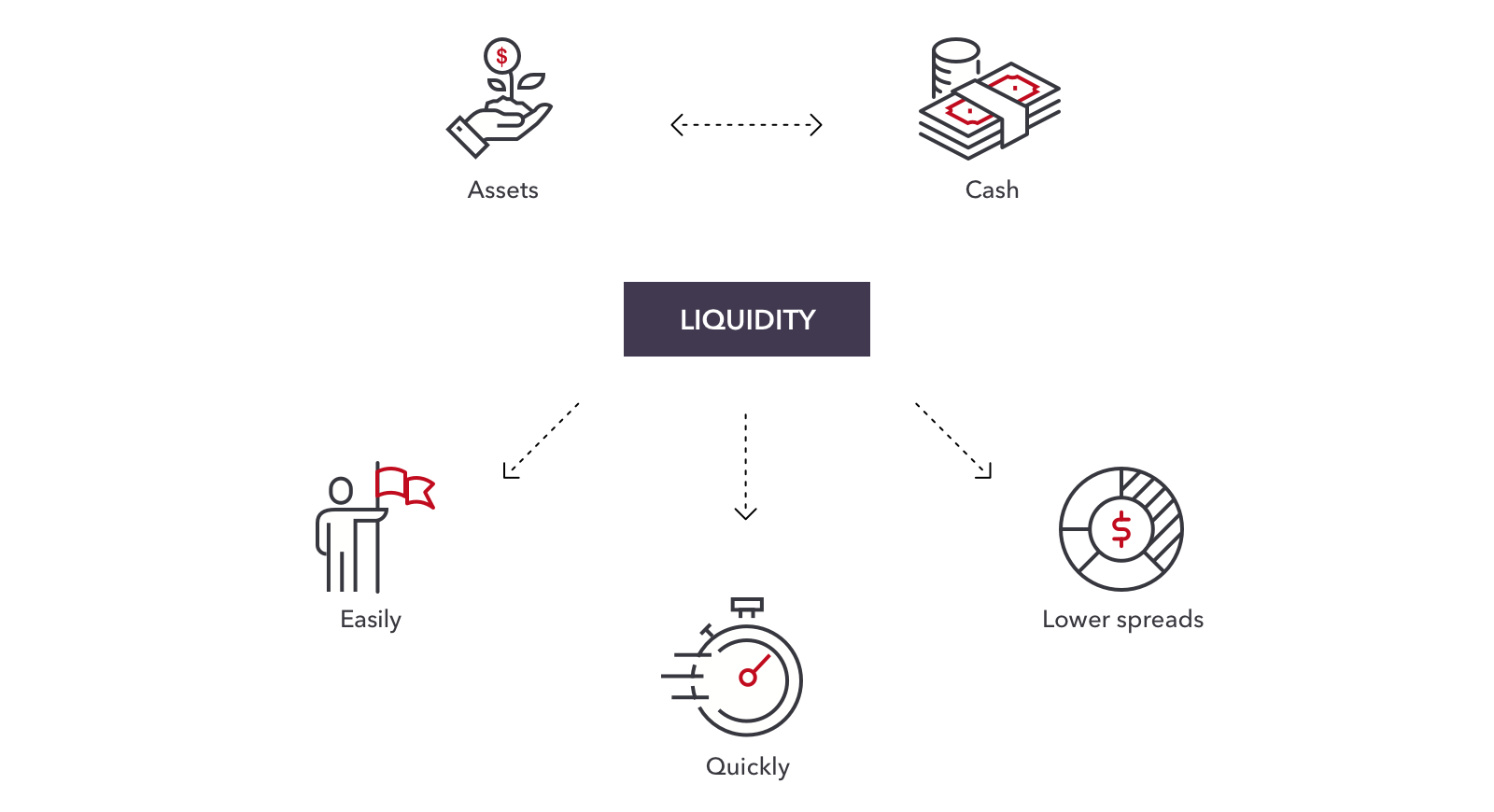 Hasil gambar untuk liquidity simbol