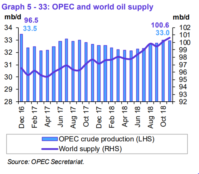 Opec Report Highlights Why Oil Prices Could Remain Depressed Ig Sg -