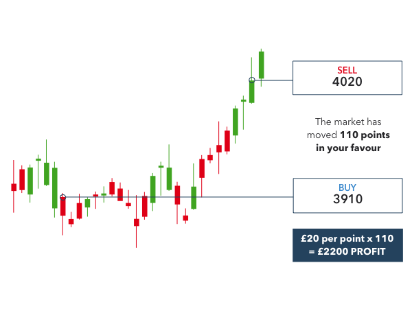 Bitcoin spread betting example