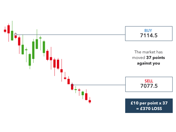 Spread betting on the FTSE 100 example