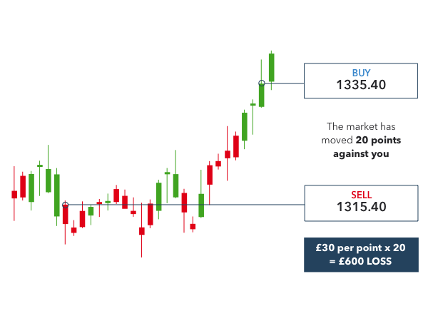 Spread betting on gold example