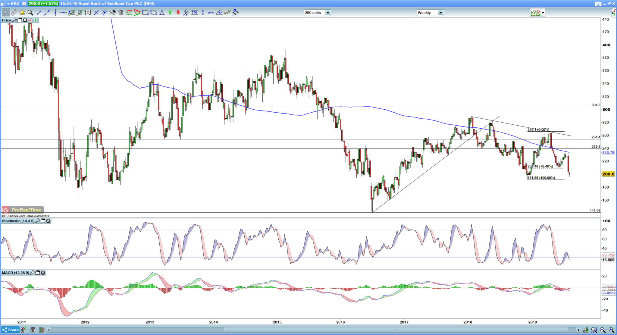 Where Next For Lloyds Rbs Hsbc And Barclays Share Prices Ig Au