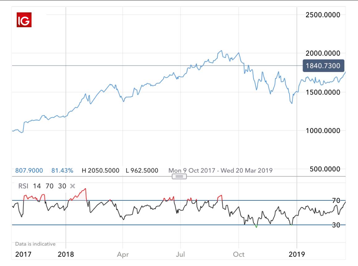 What is Momentum Trading?   Momentum Trading Strategies   IG UK