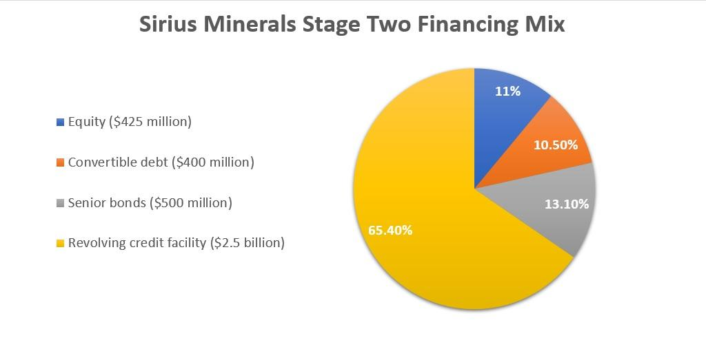 Sirius Minerals Share Price: Stage 2 Financing Explained | IG UK