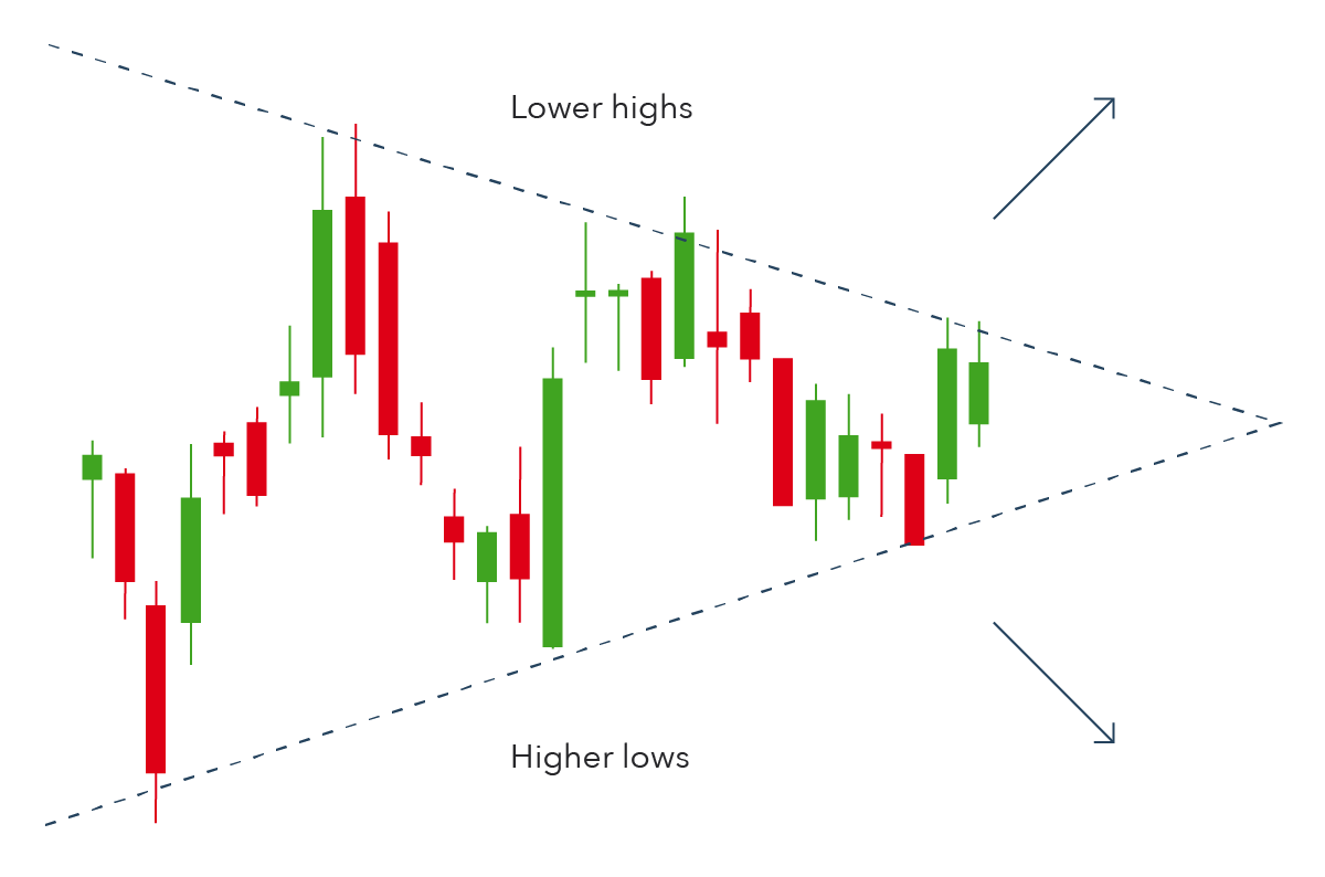 Symmetrical triangle pattern on upward reversal