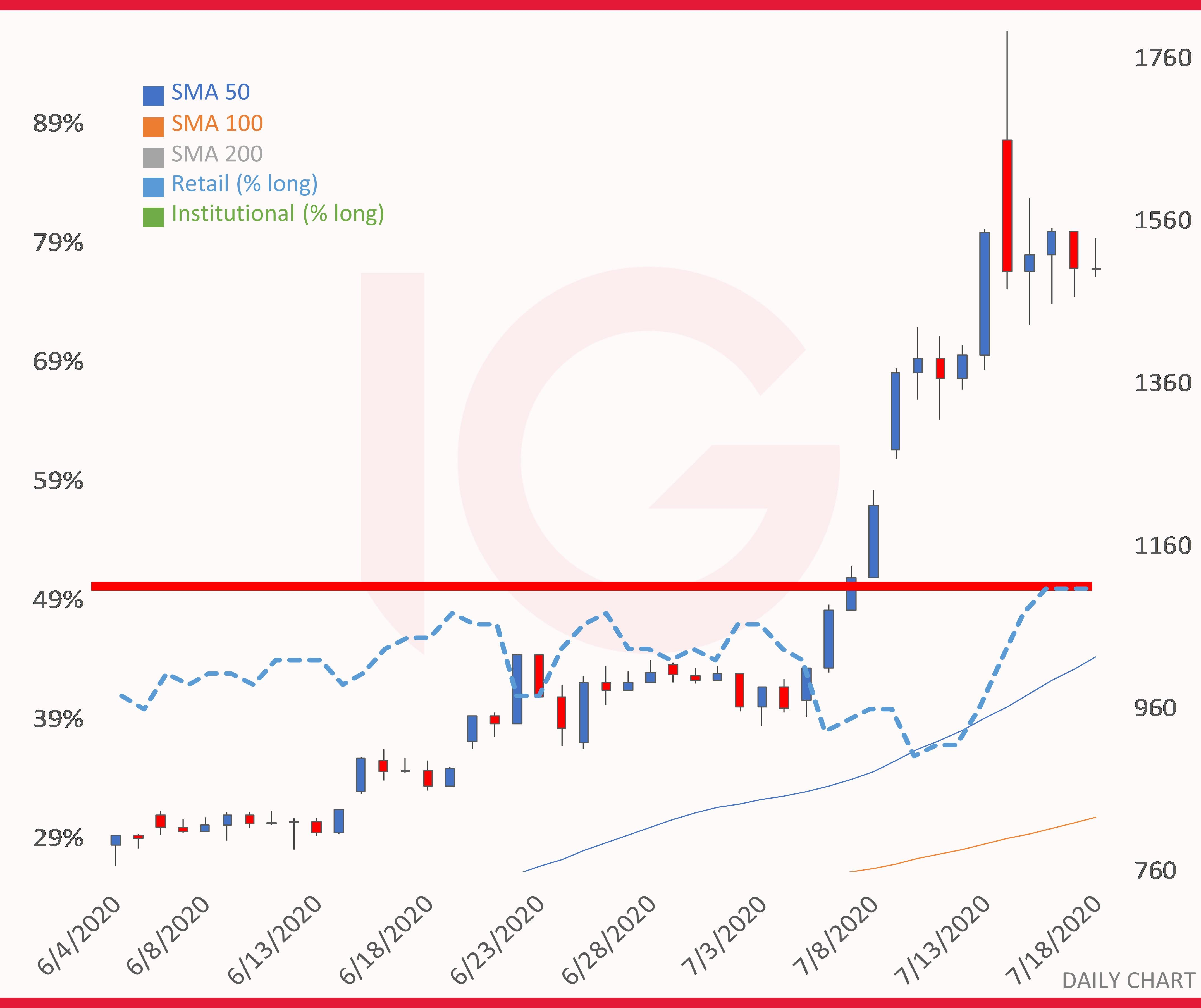 Tesla Share Price What To Expect From Q2 Results Ig En