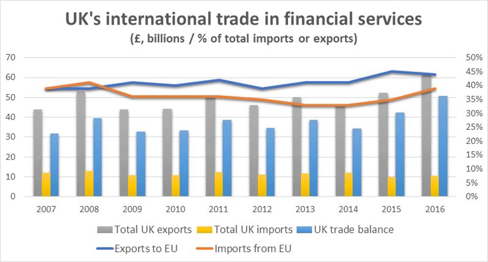 finance trading england comapnies