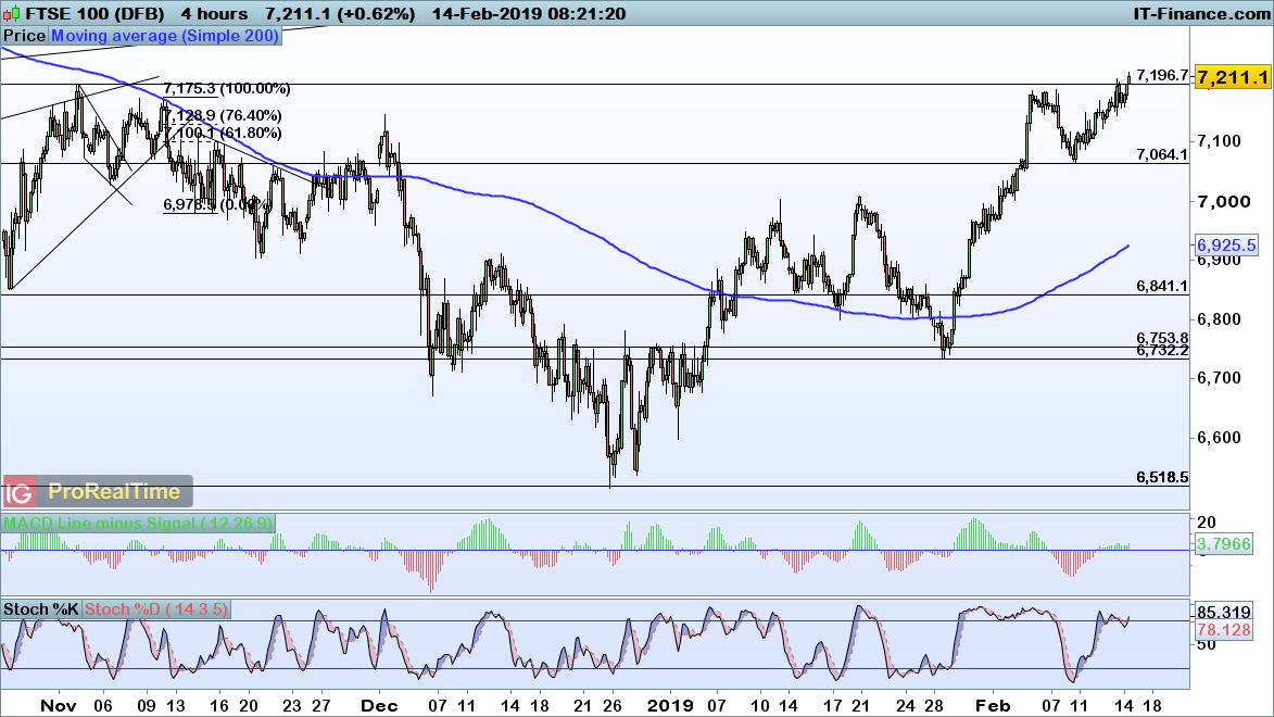 Levels to watch: FTSE 100, DAX and Dow | IG AU