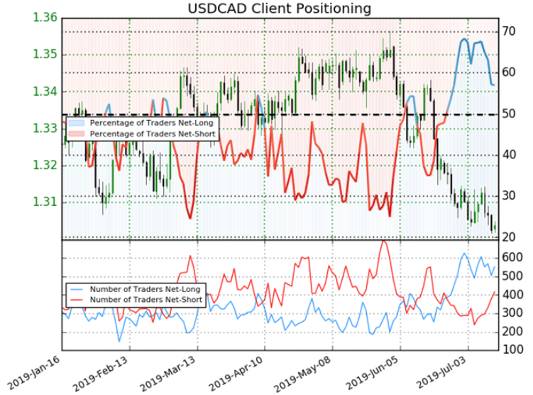 USD/CAD downtrend at risk post BoC on rising net-short bets | IG US