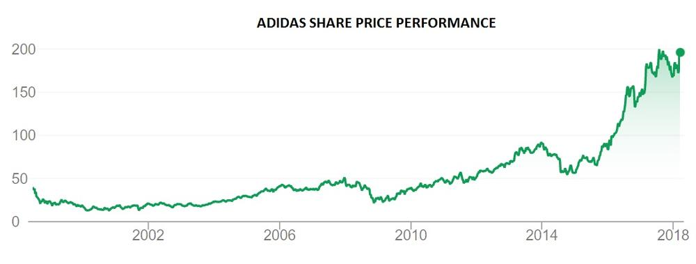 Privilegio Masacre asustado  The battle for sporting goods supremacy: Nike vs Adidas   IG Bank  Switzerland