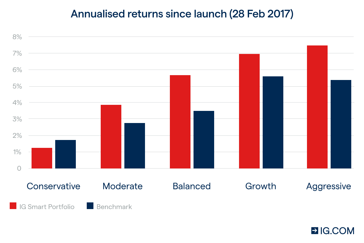 Annualised returns