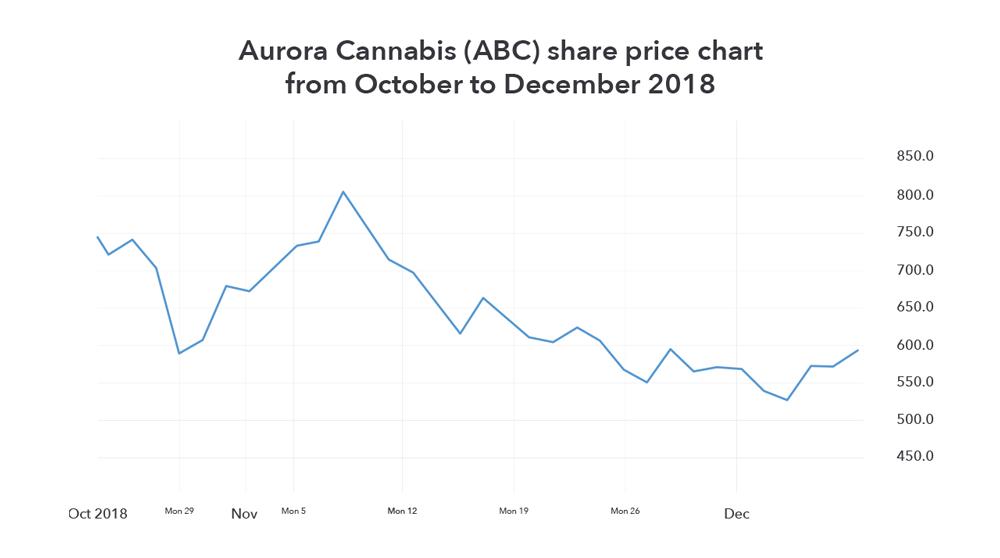 De beste cannabis aandelen – deel 1
