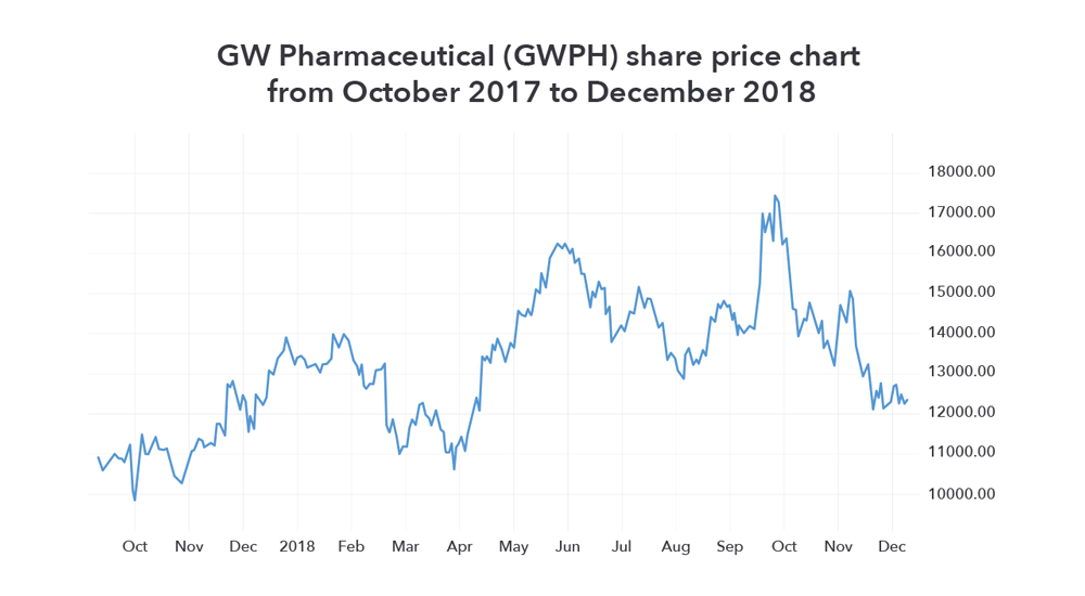 What are the Best Cannabis Stocks in 2019?   IG UK
