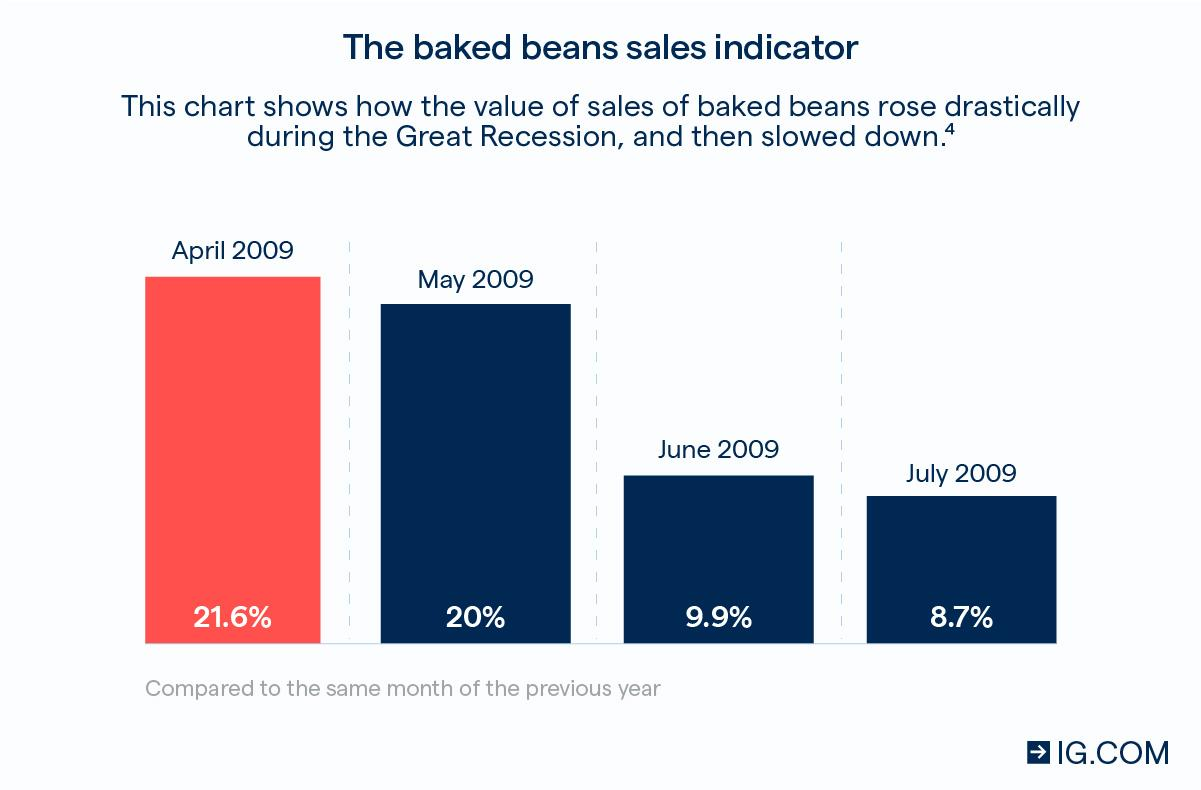 The baked beans sales indicator