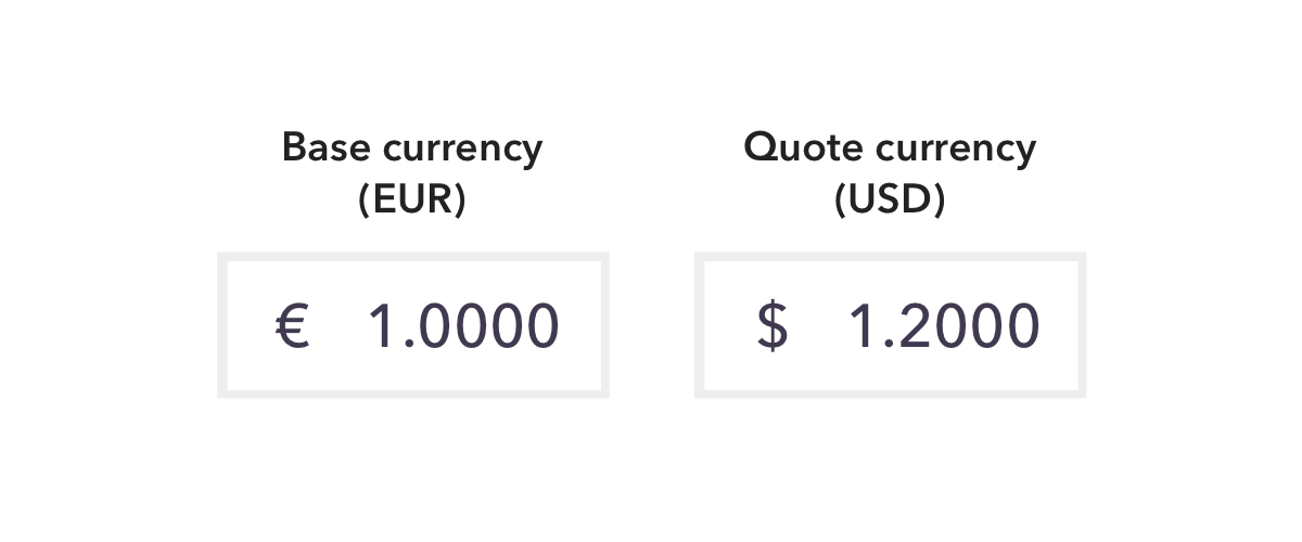 Forex base and quote currency