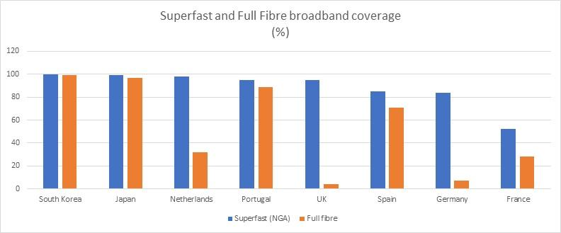 Broadband and full fibre coverage chart