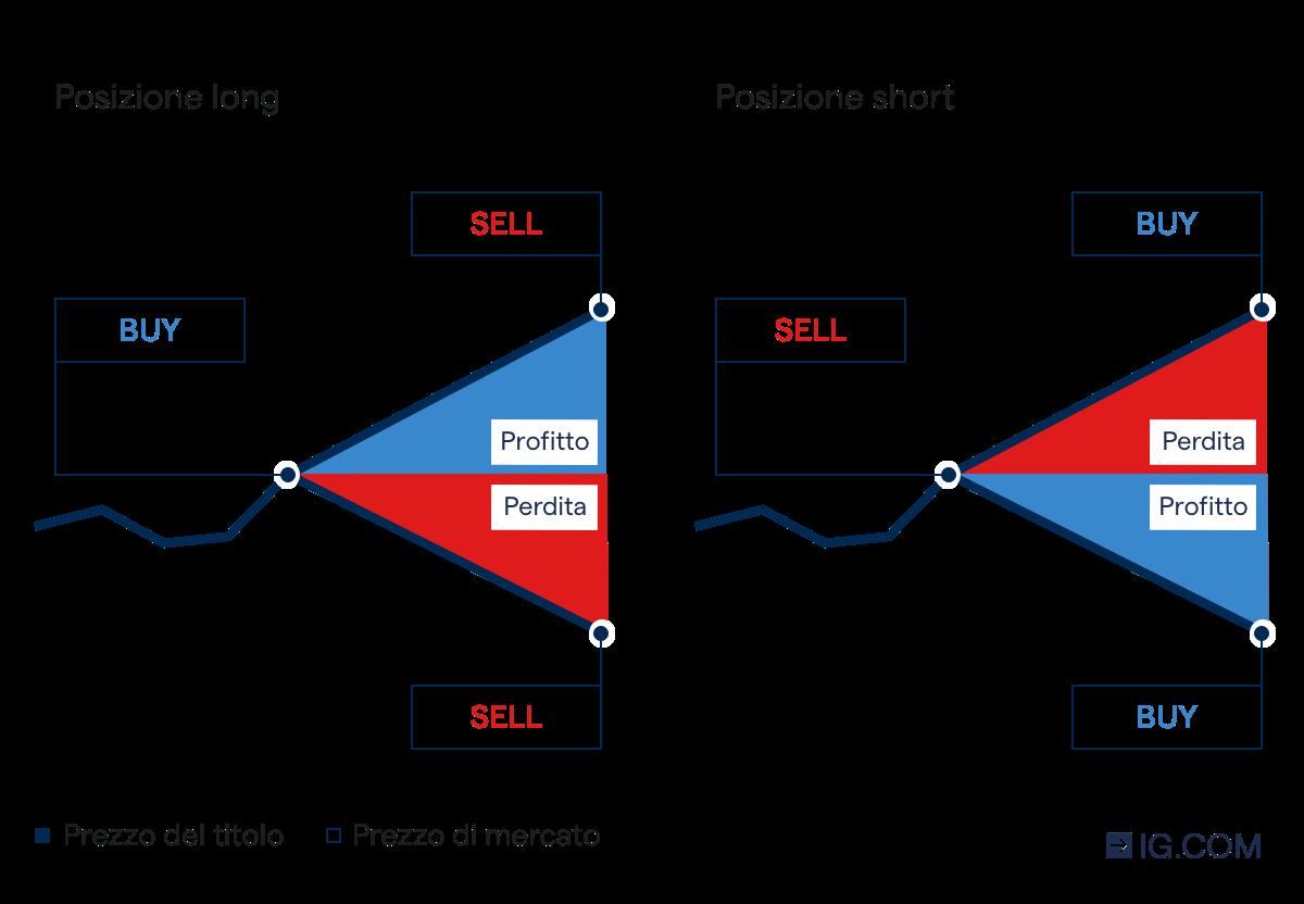 come si dice biscotto della fortuna in inglese esempio di trading di futures sul forex