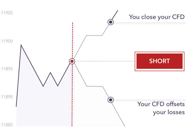 Hedging your CFD portfolio