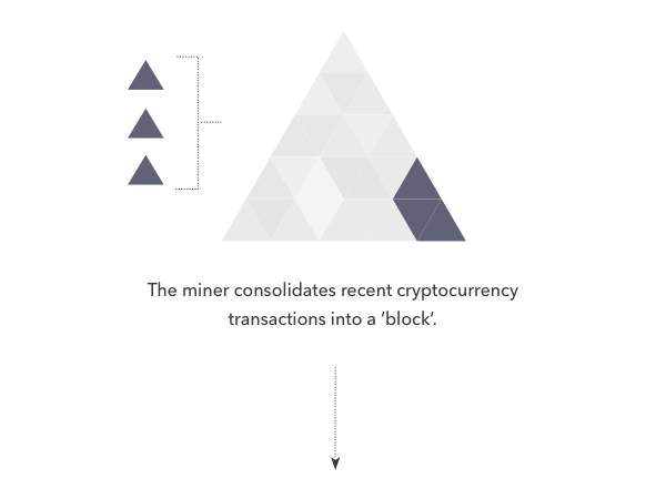The miner consolidates recent cryptocurrency transactions into a block
