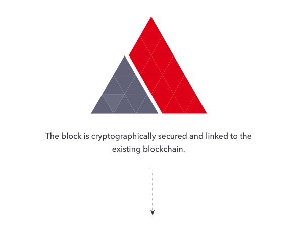 The block is cryptographically secured and linked to the existing blockchain