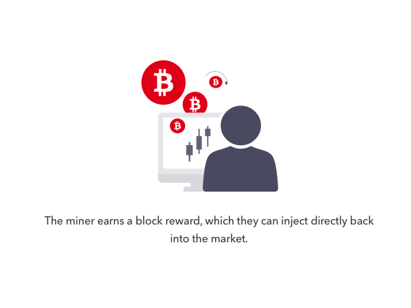 The miner earns a block reward, which they can inject directly back into the market