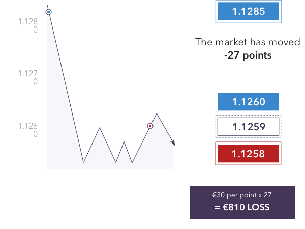 Cfd forex example