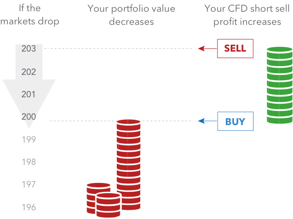 how to roll profit in cryptocurrency cfd trader 2