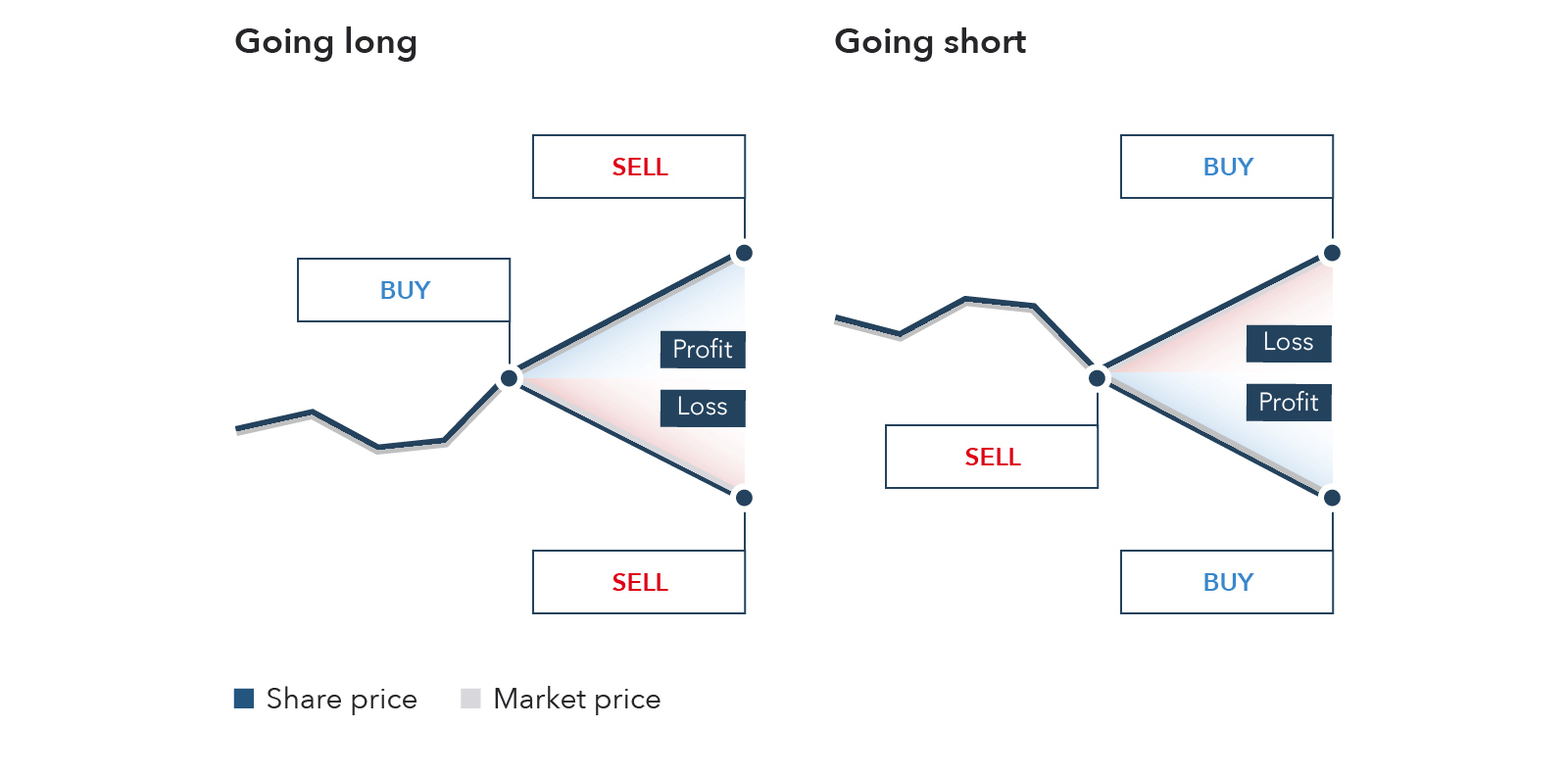 Futures trading: go long or short