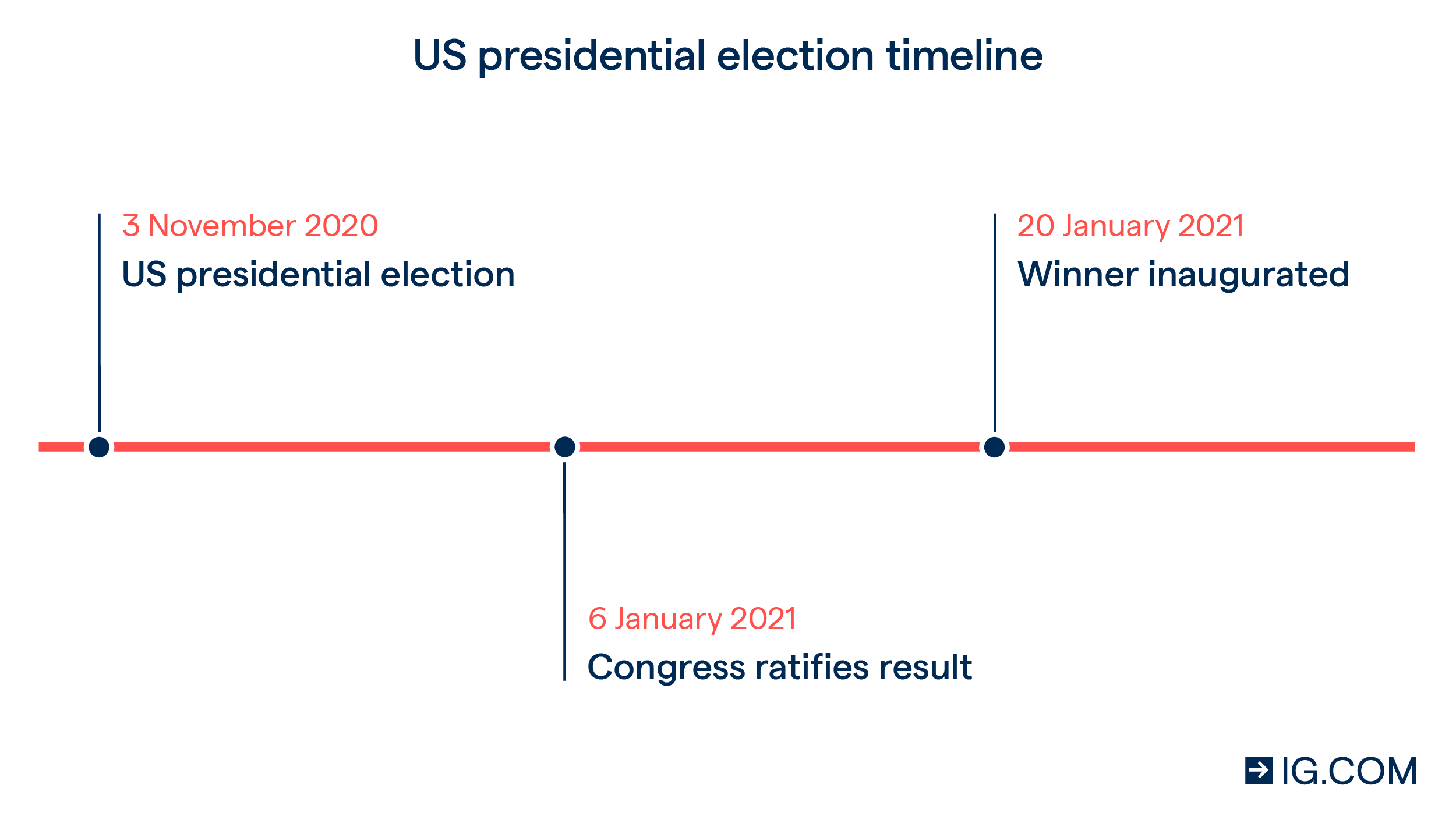 US presidential election timeline