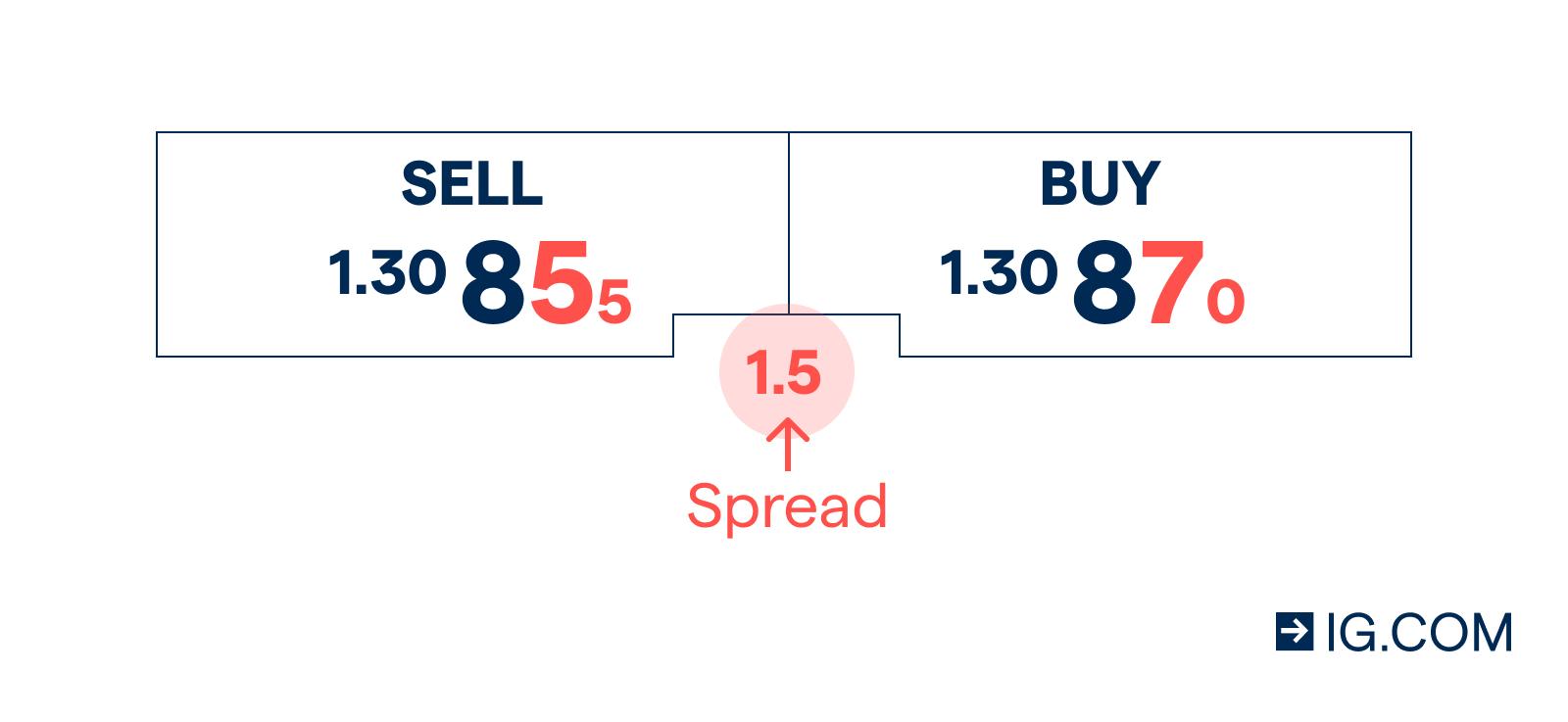 spread betting vs spot forex options