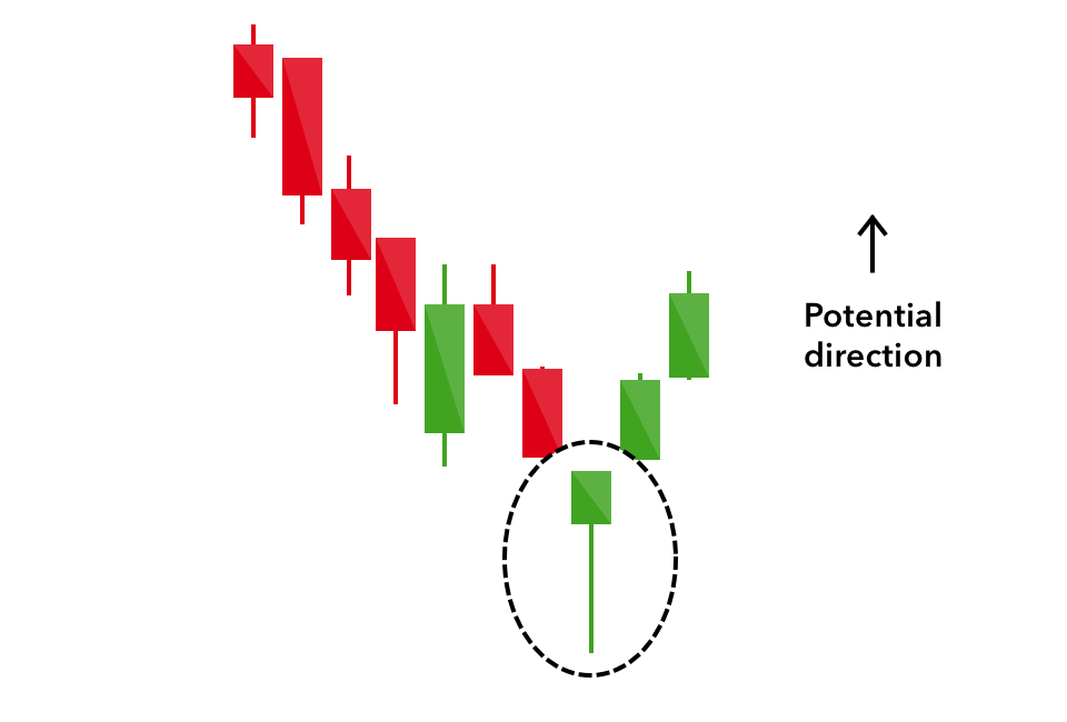 16 Candlestick Patterns Every Trader Should Know