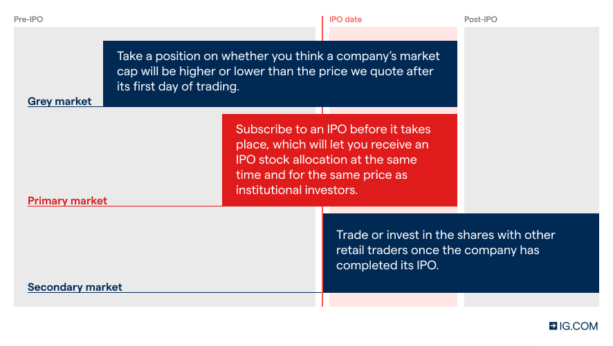 2022 Ipo Calendar.What Are The Best Upcoming Ipo Stocks In 2021 Ig Uk