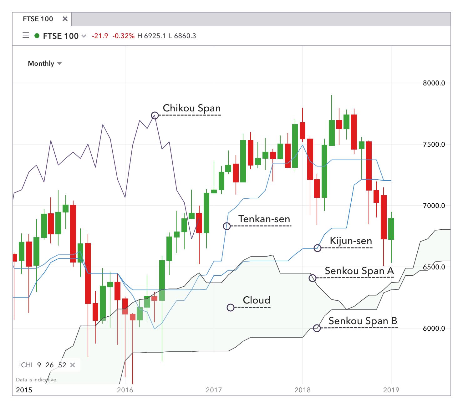 Advanced candlesticks and ichimoku strategies for forex trading semi dedicados para mutual betting