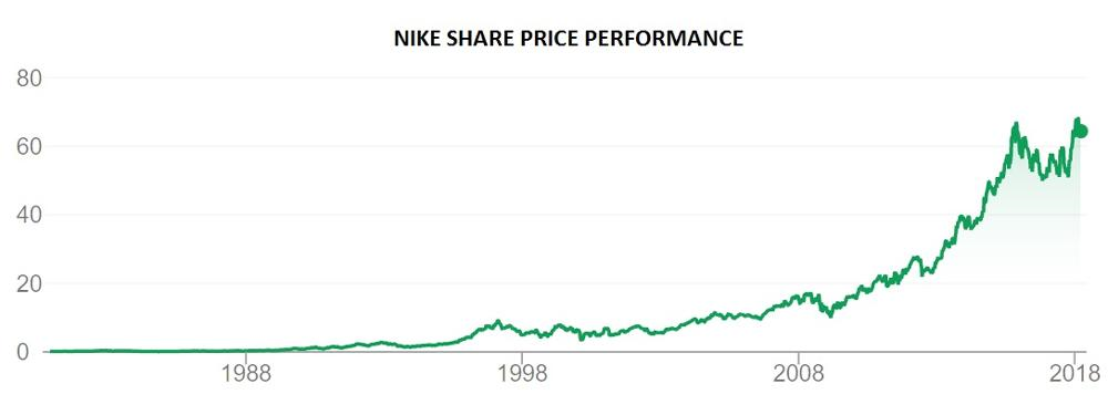 lógica Virgen Apropiado  The battle for sporting goods supremacy: Nike vs Adidas | IG Bank  Switzerland