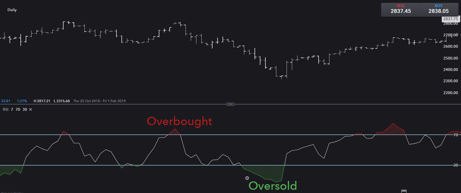 RSI overbought and oversold signals
