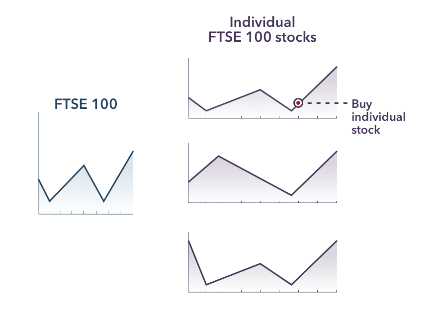 FTSE 100 investing: shares