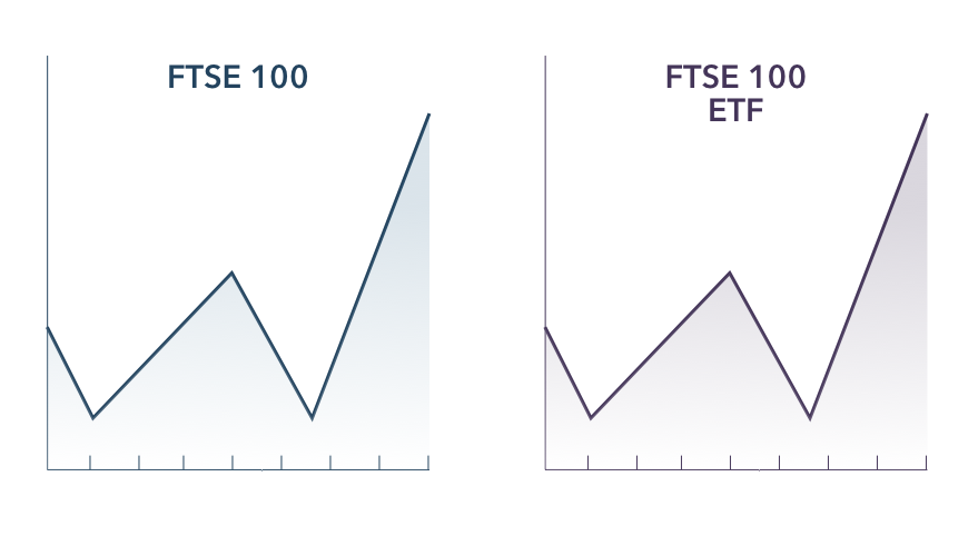 Spread betting predictions ftse 100 etf bettings odds converter