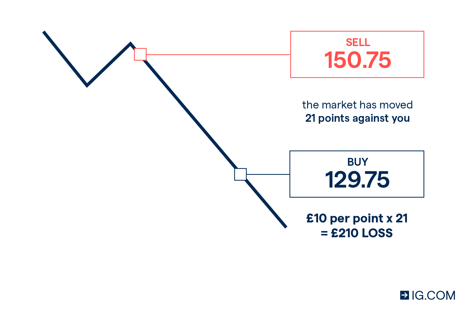 ig index spread betting tutorial photoshop