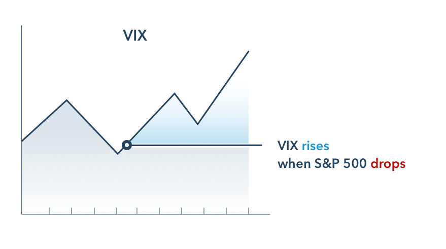 Vix volatility index could rise when the S&P 500 drops significantly