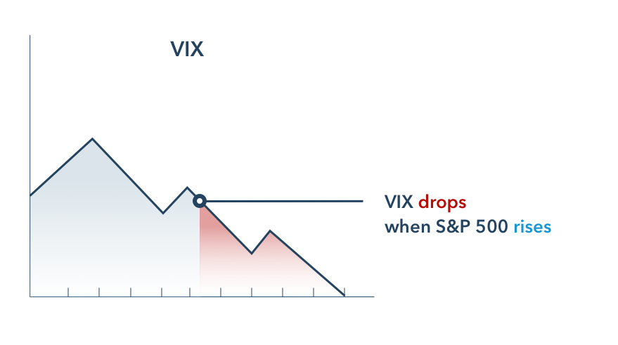 Vix volatility index might drop when the S&P 500 rises