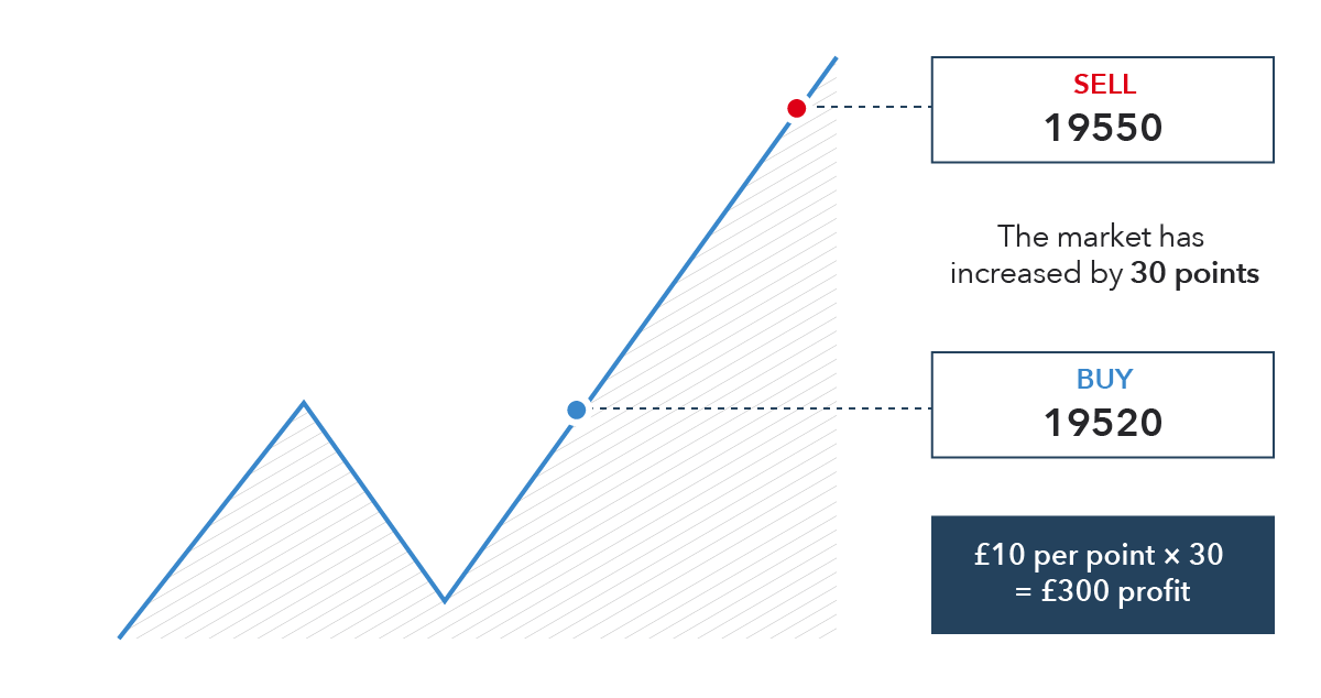 What is Spread Betting and How Does it Work? | IG UK