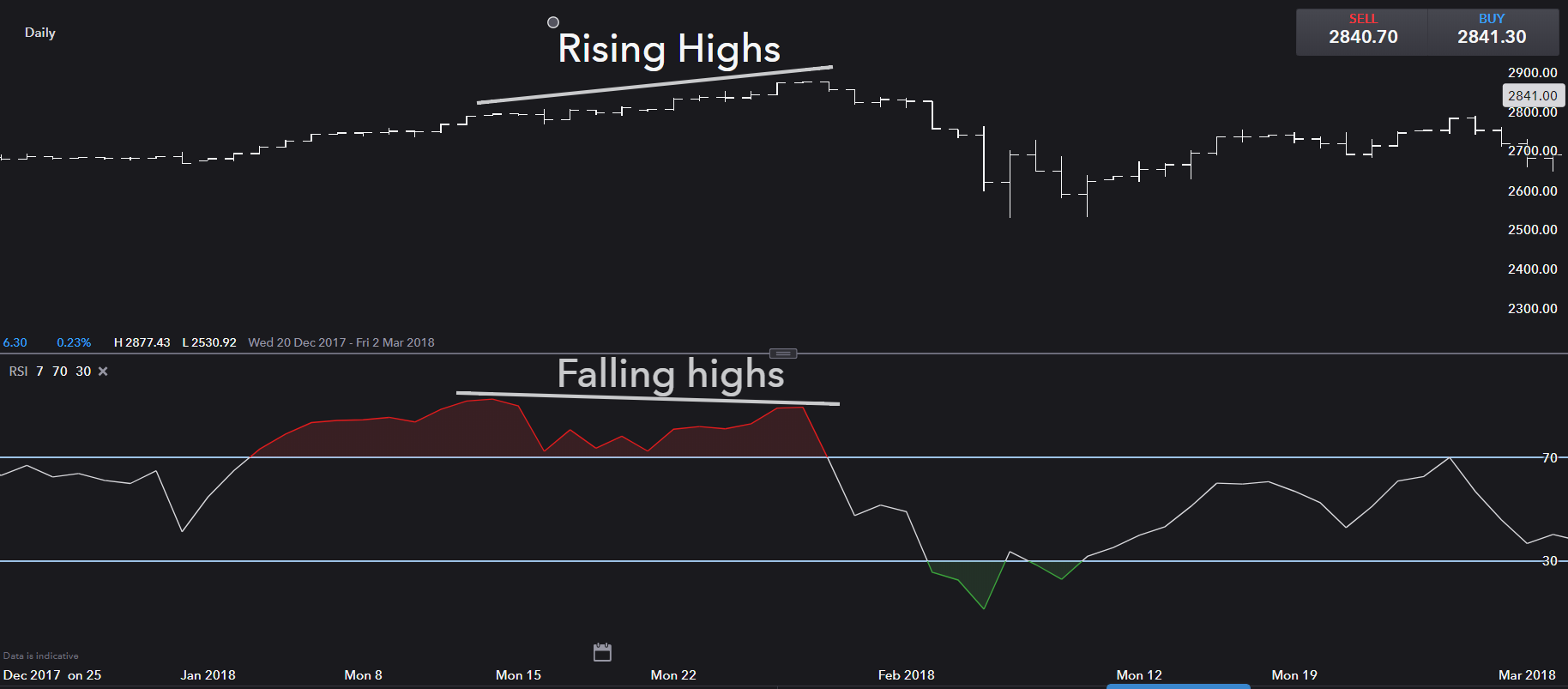 A Trader's Guide to the Relative Strength Index (RSI) | IG US